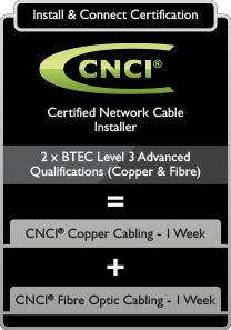 Certified Network Cable Installer Cnci 174 Cnet Training