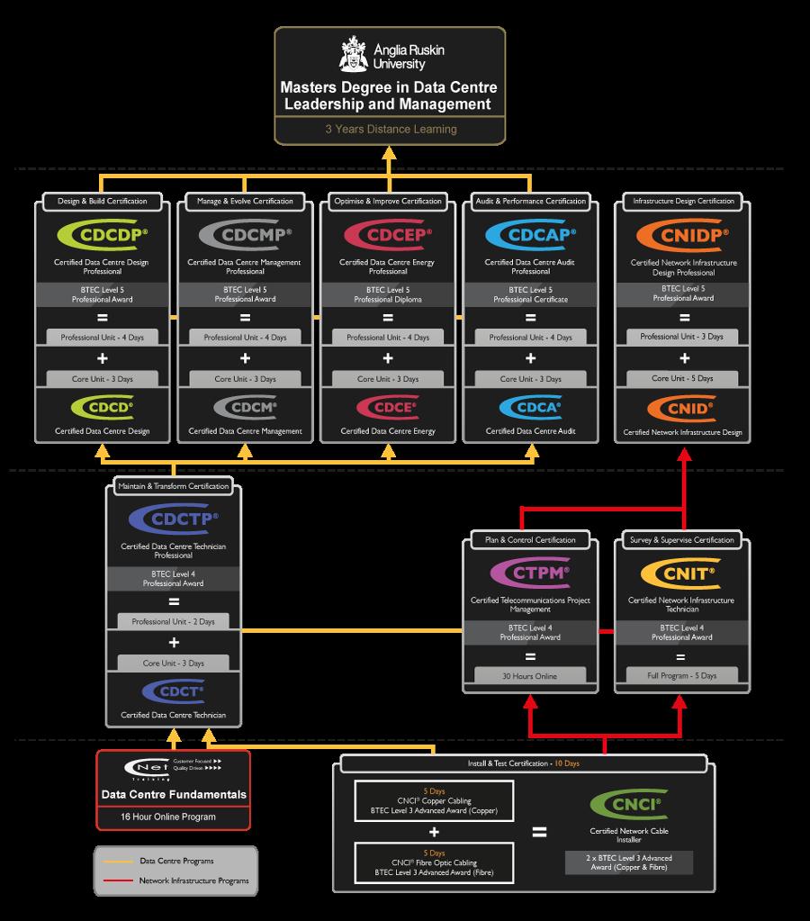 Full Framework