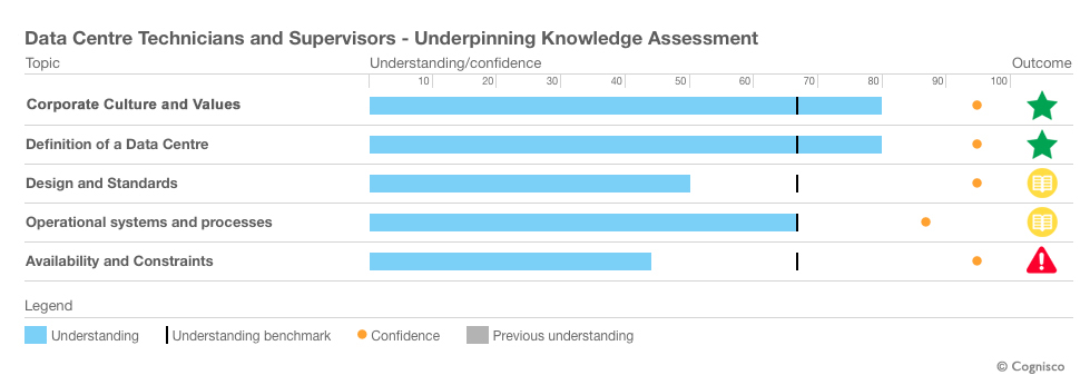 CCAM Confidence Graph