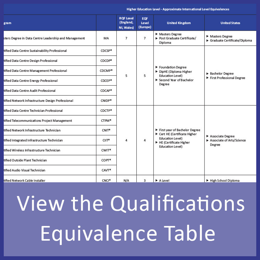 Certifications Qualifications Accreditation Cnet Training